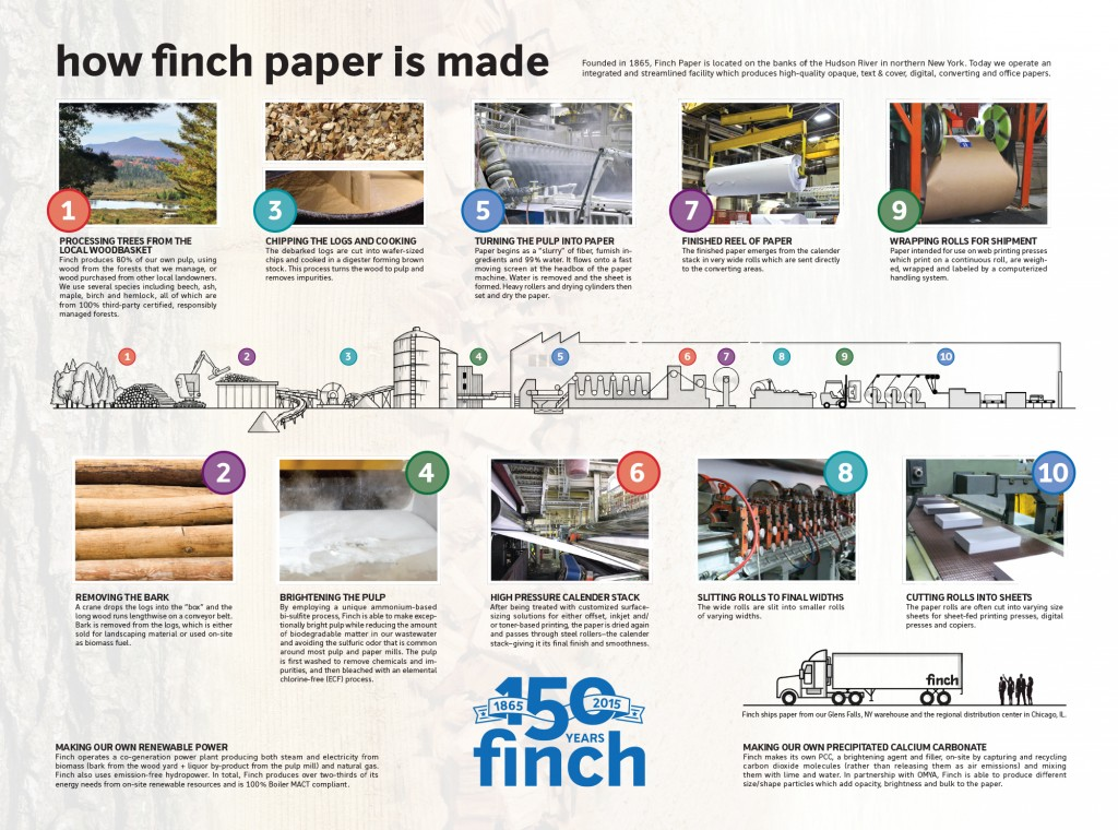 Finch150thInsertFront