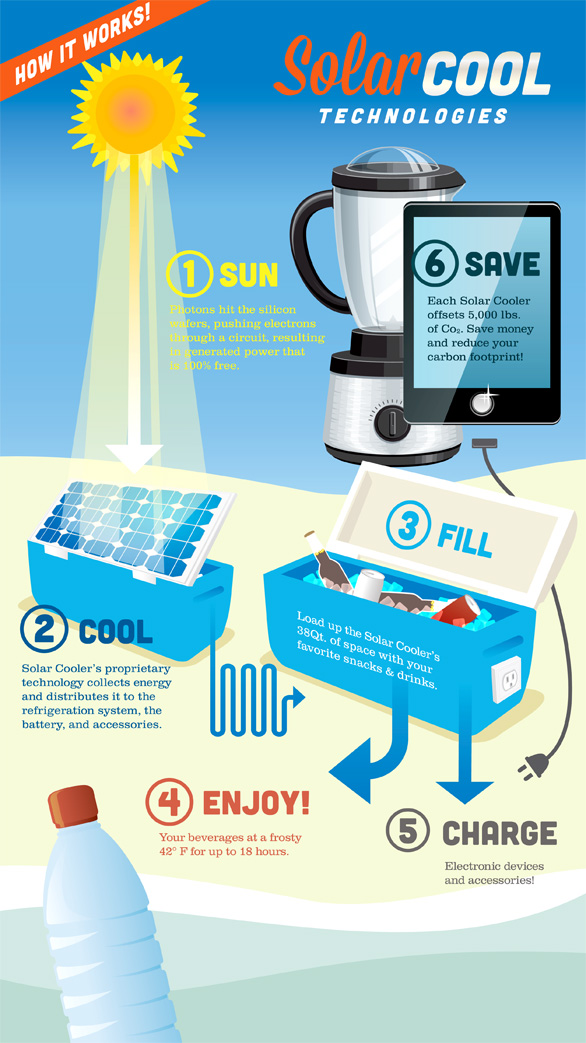 Solar Cool Infographic