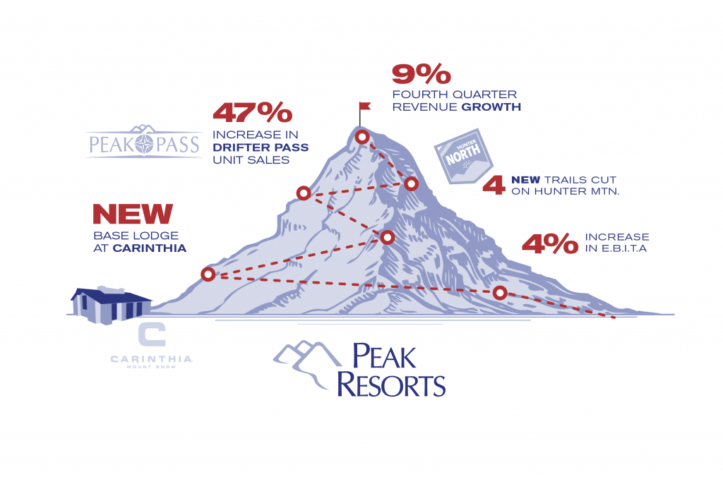 Peak Resorts mountain stats